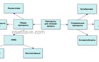 Обзор лекарств от артрита суставов: общие препараты и для лечения конкретных видов болезни